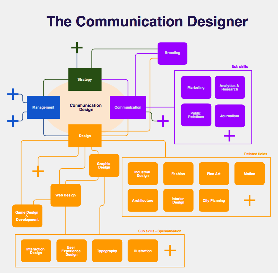 Chart draft - Communication Design